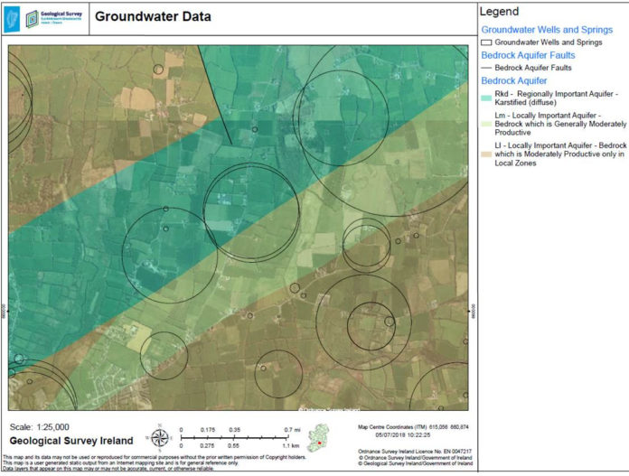 Groundwater data graph