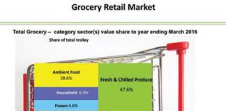 Grocery retail market graph