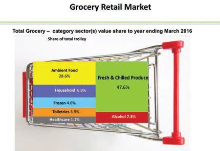 Grocery retail market graph