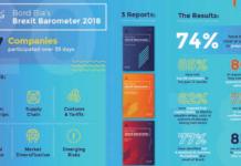 Bord Bia's Brexit barometer 2018